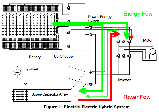 The Power/ Energy System of the Train