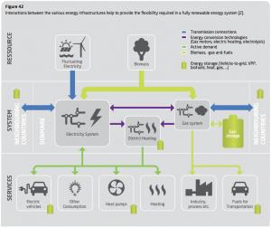 dtu_energyreport_2013_interactions