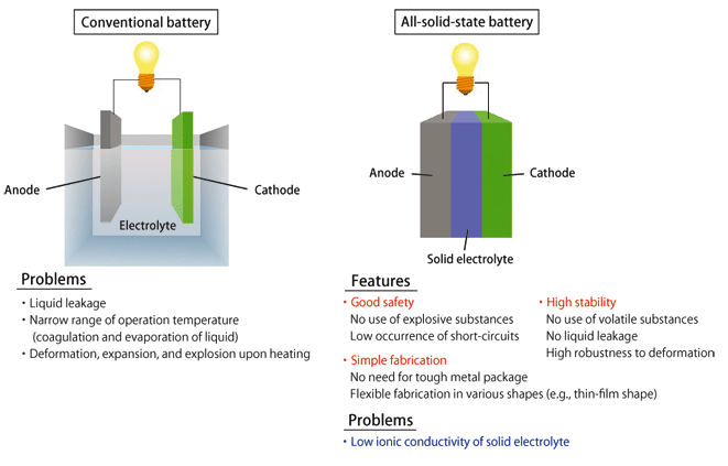 solid state battery