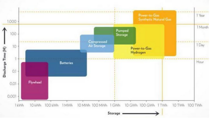 Energy storage principles