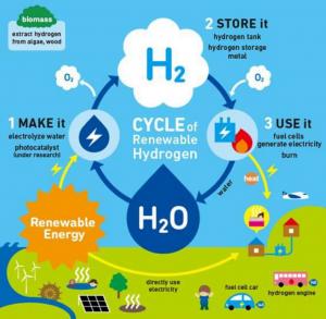 RenewableHydrogen