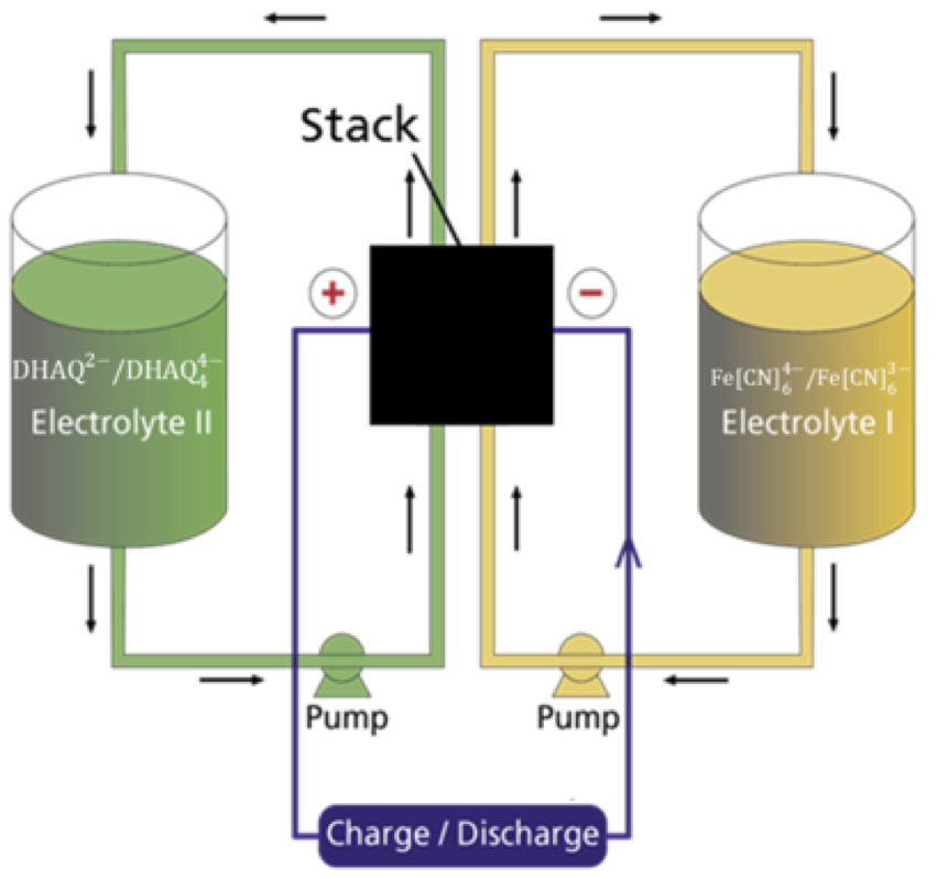 Novel low cost redox species for solid state and flow