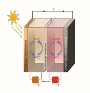 solar charging of flow battery 2