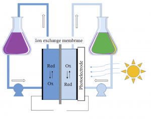 solar charging of flow battery